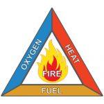Pré formation cqp aps - gestion des risques - Le triangle du feu