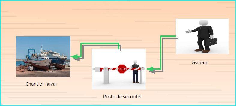 les compétences d'un agent de sécurité sur sites de chantiers navals
